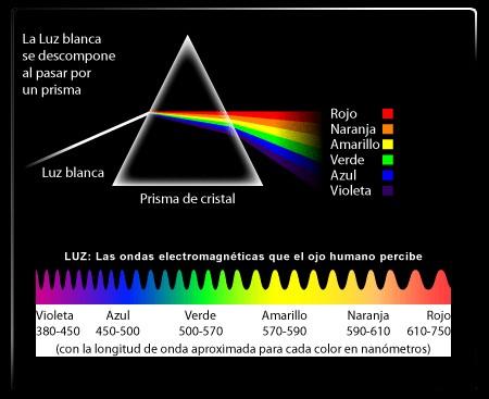 Resultado de imagen de Los colores de la luz