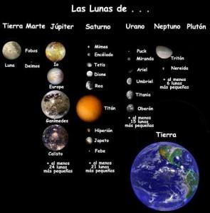 Imagen que nos da la comparativa de diversas lunas del sistema solar con el planeta tierra.  Créditos: spaceplane.nasa.gov