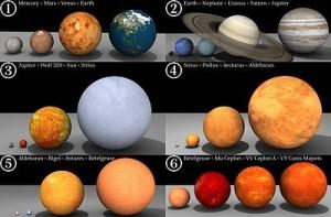 Comparación de los planetas del sistema solar y el sol con las estrellas más grandes conocidas. Créditos: Wikipedia.org